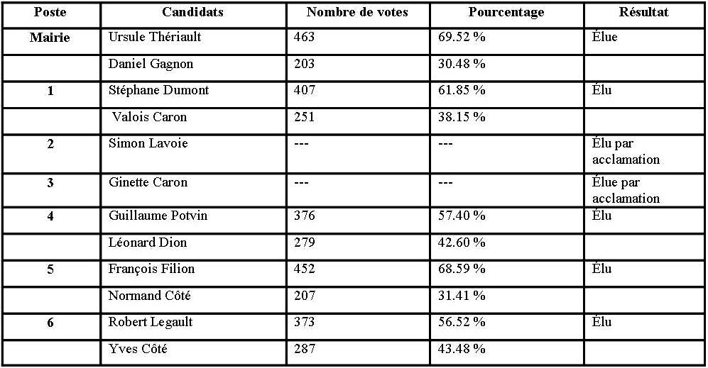 Tableau élections